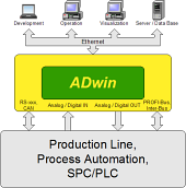 ADwin production line