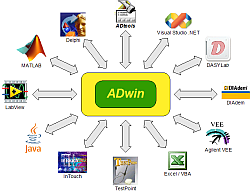 ADwin software spidergram