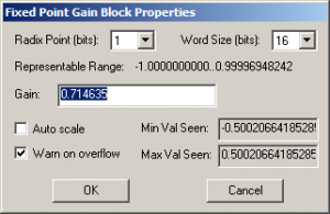 Fixed-point gain block properties