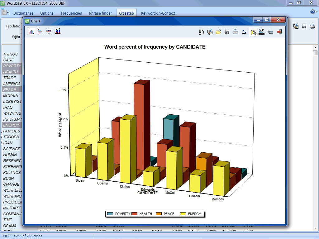 Bivariate comparison using bar chart (3D)