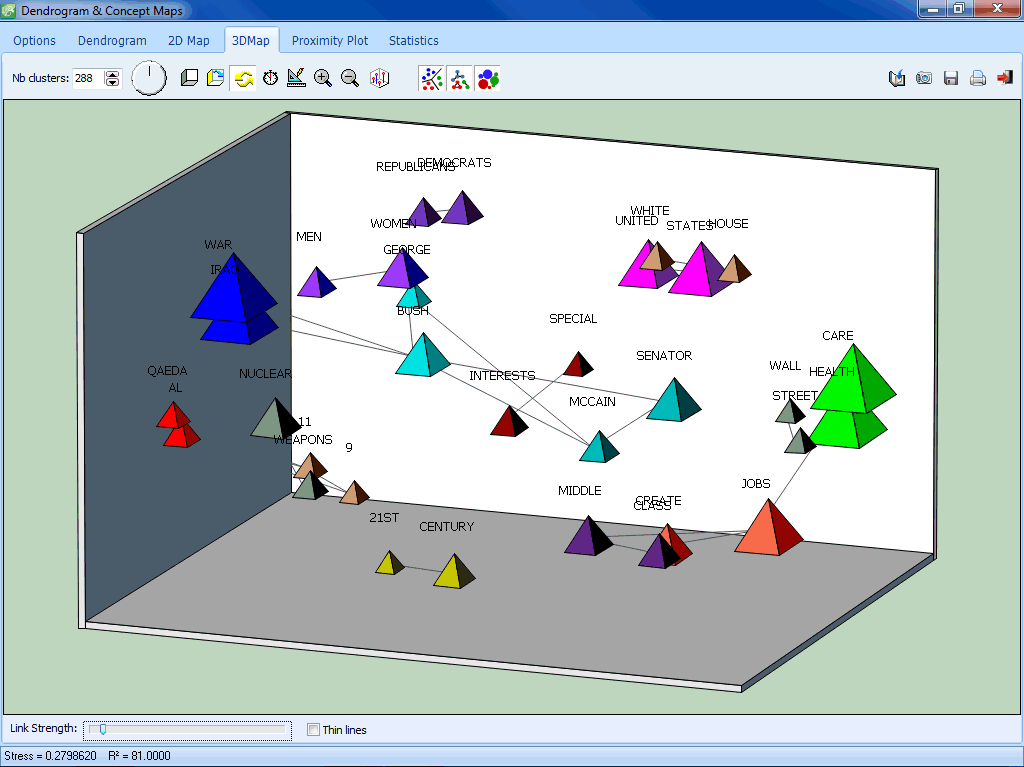 Multidimensional scaling (3D Map)