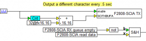 Fixed-Point serial echo diagram