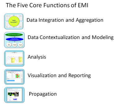 EMI core functions